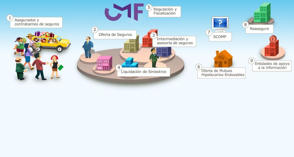 a5e4109dfa10a El Mercado de Seguros - CMF Educa. Superintendencia de Valores y ...